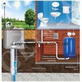 Важность гидроаккумулятора для системы водоснабжения
