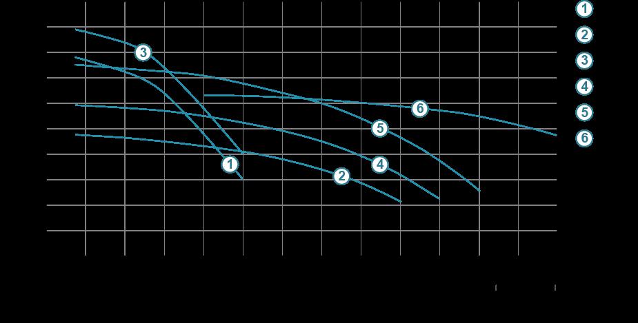 акватика центробежные трехфазные