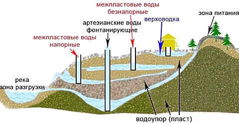 Как сделать скважину для воды вручную 73