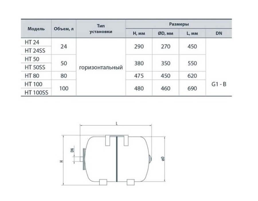 характеристики горизонтального гидроаккумулятора Насос+