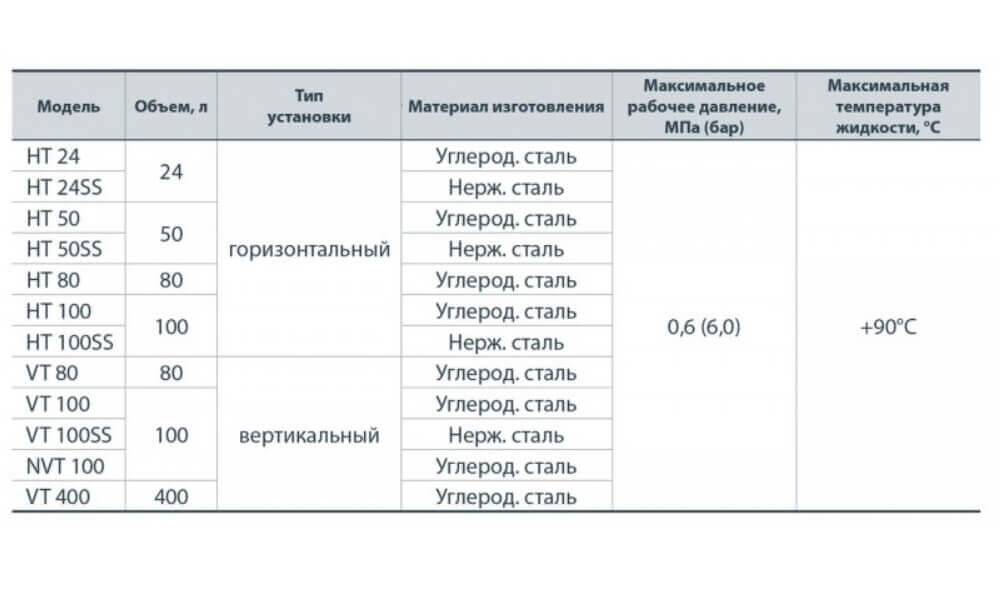 характеристики вертикального гидроаккумулятора Насосы+ VT100