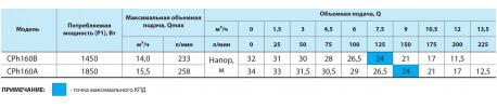 Поверхностный насос Насосы+ Cph160A