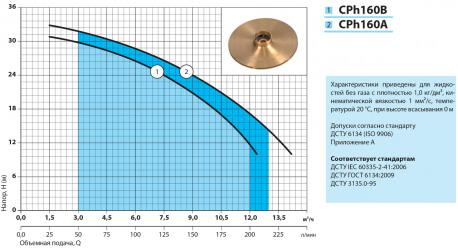 Поверхностный  центробежный насос Насосы+ Cph160A