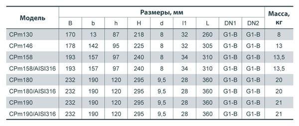 характеристики насоса центробежного поверхностного Насосы + CPm180/AISI316