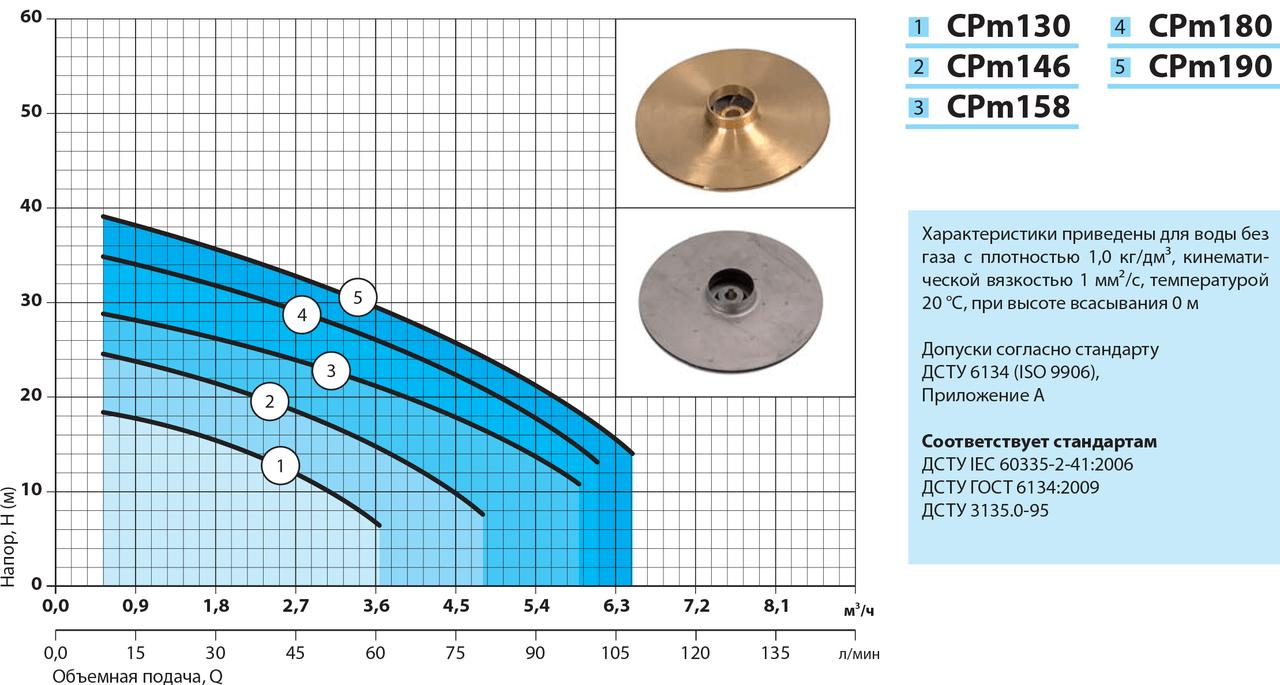 Поверхностный насос Насосы+ CPm 190