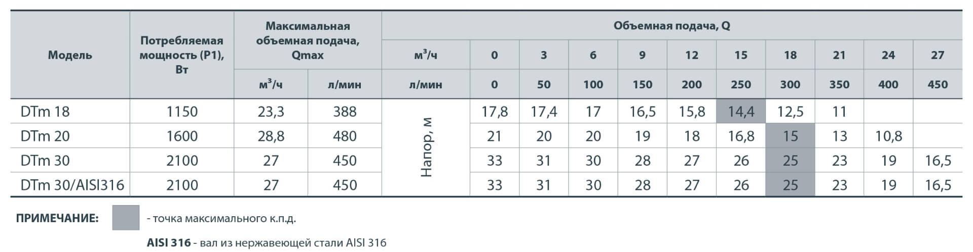 Поверхностный центробежный насос Насосы+ Dtm 30 2,1 кВт, H=33 м, 450 л/мин