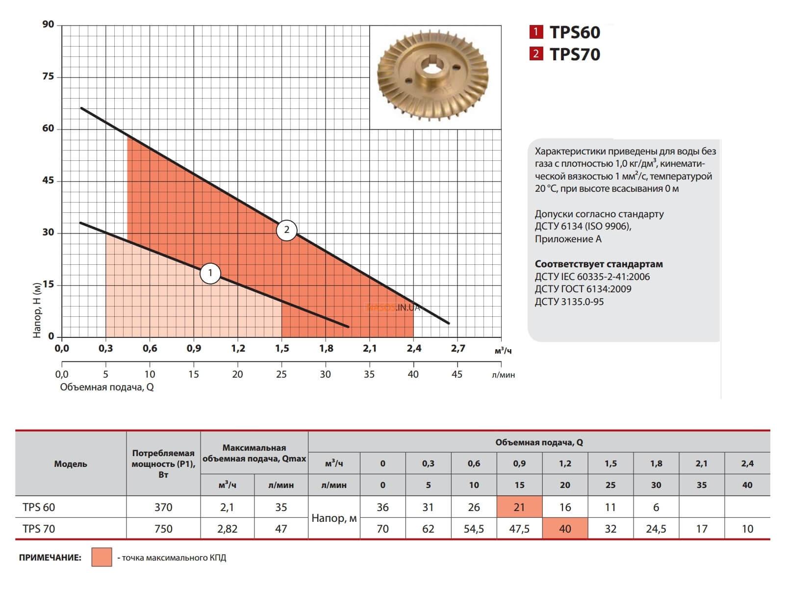 характеристики насоса вихревого Насосы + TPS70